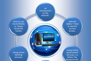 Free Digital Skills